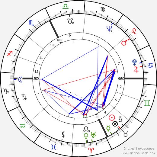 Rhea White tema natale, oroscopo, Rhea White oroscopi gratuiti, astrologia