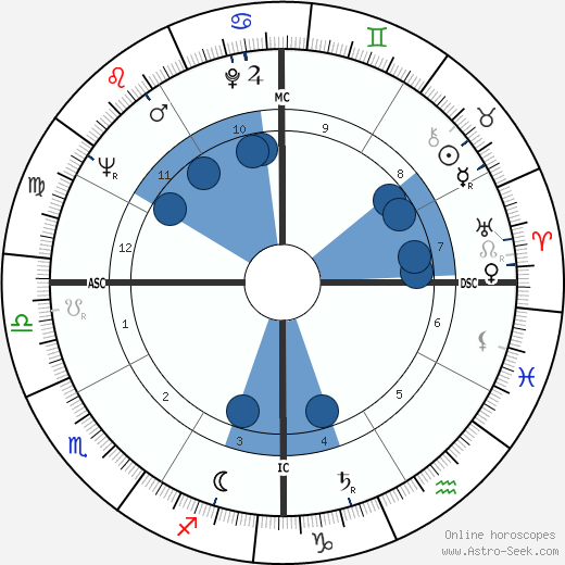 Richard Williams wikipedia, horoscope, astrology, instagram