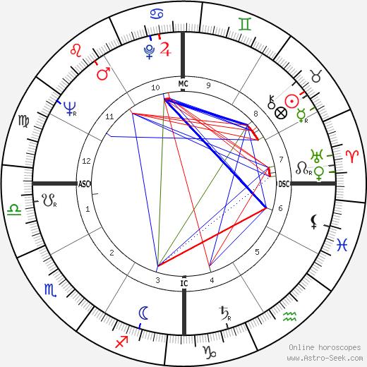 Richard Williams astro natal birth chart, Richard Williams horoscope, astrology
