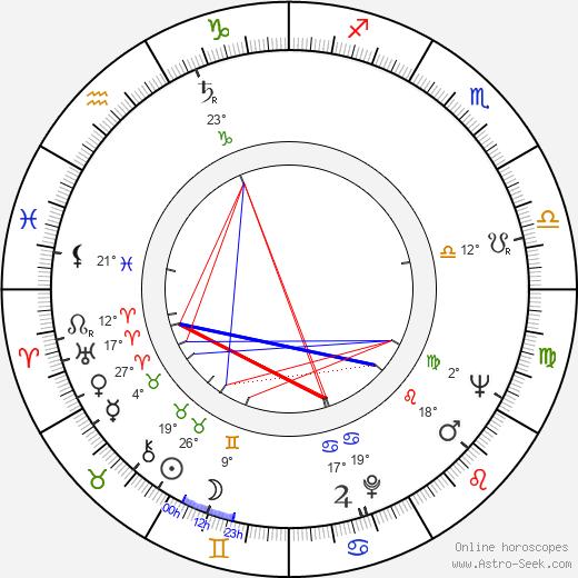 Robert Morse birth chart, biography, wikipedia 2019, 2020