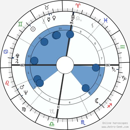 Shirley Verrett wikipedia, horoscope, astrology, instagram