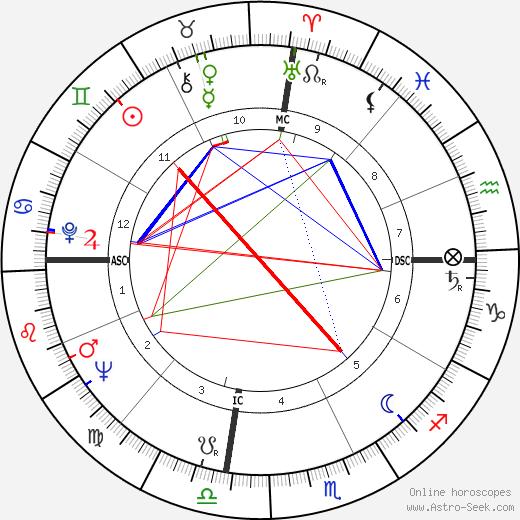 Shirley Verrett birth chart, Shirley Verrett astro natal horoscope, astrology