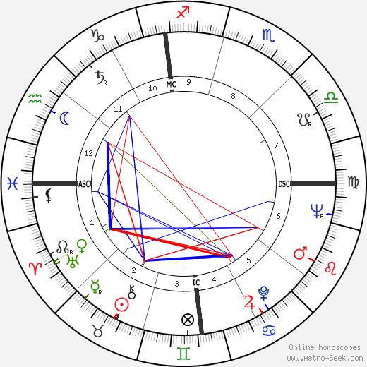 Вэнс Бранд Vance Brand день рождения гороскоп, Vance Brand Натальная карта онлайн