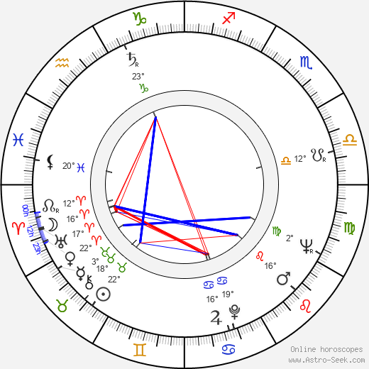 Zoltán Huszárik birth chart, biography, wikipedia 2019, 2020