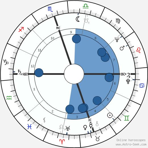 Zora Folley wikipedia, horoscope, astrology, instagram