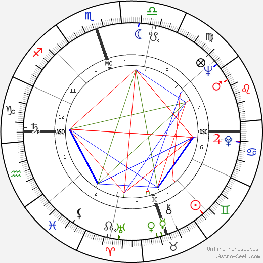 Zora Folley день рождения гороскоп, Zora Folley Натальная карта онлайн