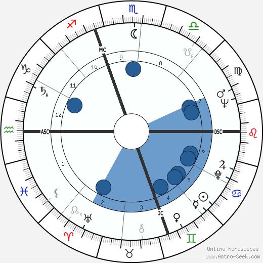 Alan Feinstein wikipedia, horoscope, astrology, instagram