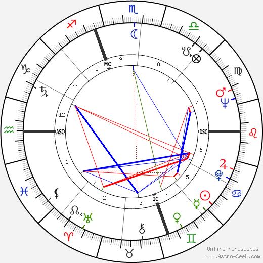 Alan Feinstein день рождения гороскоп, Alan Feinstein Натальная карта онлайн