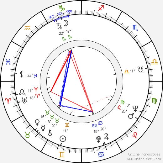 Anthony Harvey birth chart, biography, wikipedia 2018, 2019