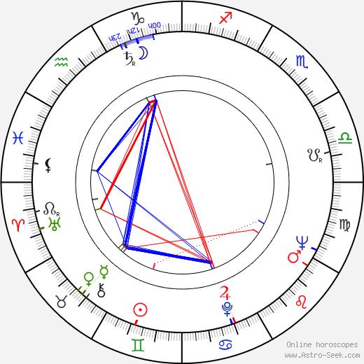 Anthony Harvey astro natal birth chart, Anthony Harvey horoscope, astrology