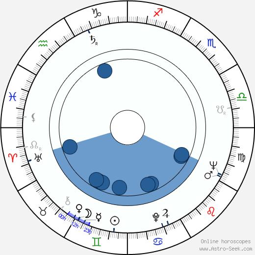 Béla Abody wikipedia, horoscope, astrology, instagram