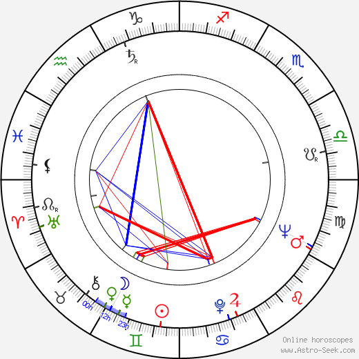 Béla Abody birth chart, Béla Abody astro natal horoscope, astrology