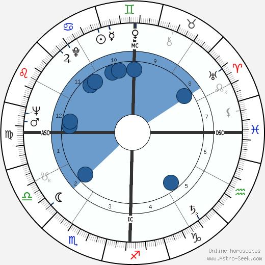 Billy Casper wikipedia, horoscope, astrology, instagram