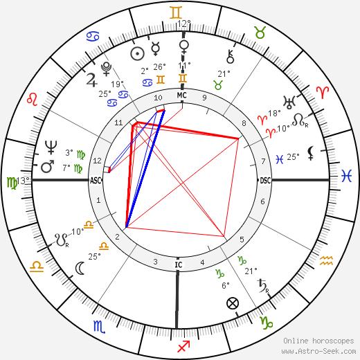 Billy Casper birth chart, biography, wikipedia 2019, 2020