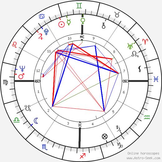Billy Casper birth chart, Billy Casper astro natal horoscope, astrology