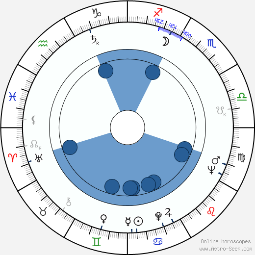 Charles Bronfman wikipedia, horoscope, astrology, instagram