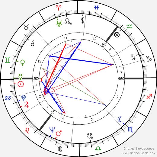 Colin Wilson birth chart, Colin Wilson astro natal horoscope, astrology