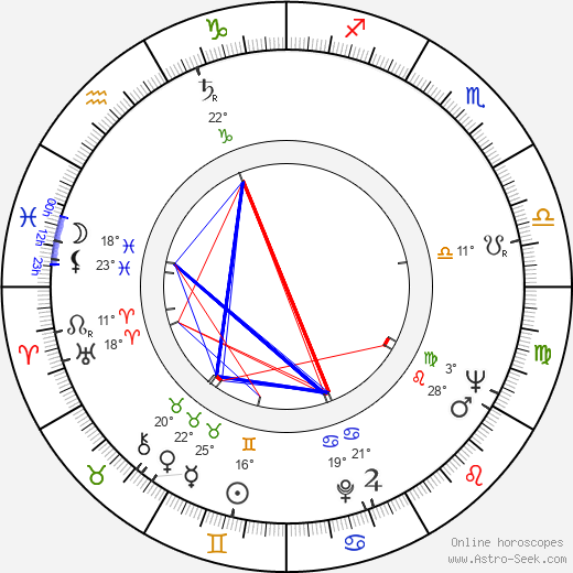 Dana Wynter birth chart, biography, wikipedia 2019, 2020