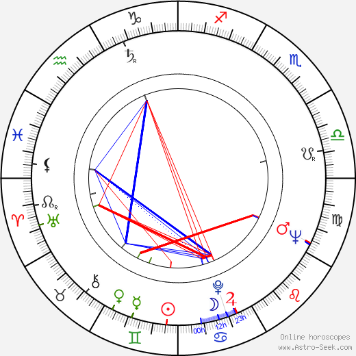 Dominic Frontiere birth chart, Dominic Frontiere astro natal horoscope, astrology