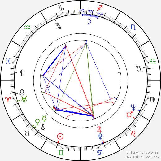 Elzbieta Jagielska birth chart, Elzbieta Jagielska astro natal horoscope, astrology