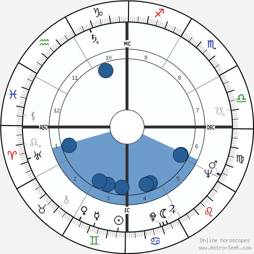Fernando Cardoso wikipedia, horoscope, astrology, instagram
