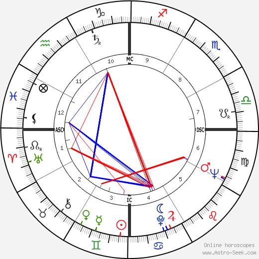 Фернанду Энрики Кардозу Fernando Cardoso день рождения гороскоп, Fernando Cardoso Натальная карта онлайн