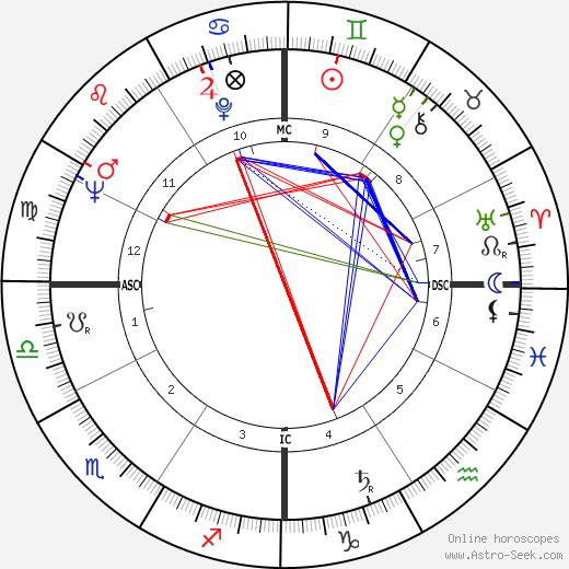 Françoise Arnoul birth chart, Françoise Arnoul astro natal horoscope, astrology