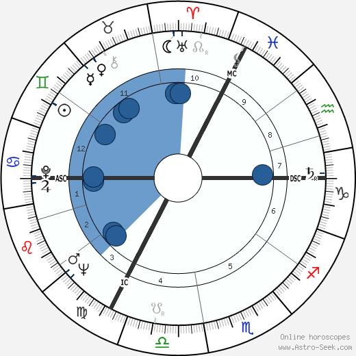 Frédérick Tristan wikipedia, horoscope, astrology, instagram