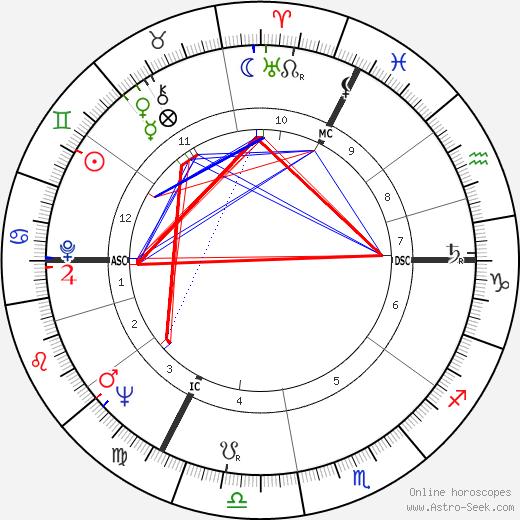 Frédérick Tristan astro natal birth chart, Frédérick Tristan horoscope, astrology