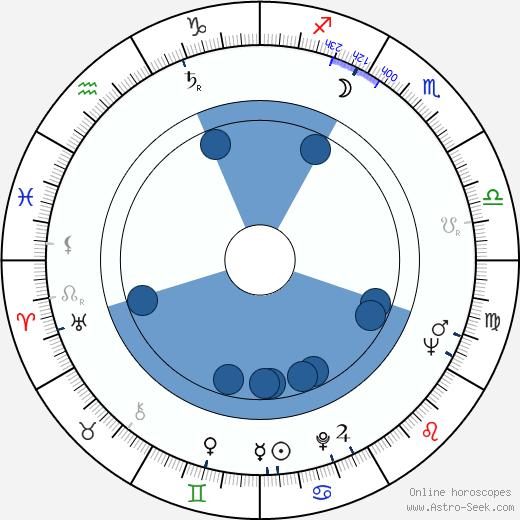 Geneviève Kervine wikipedia, horoscope, astrology, instagram