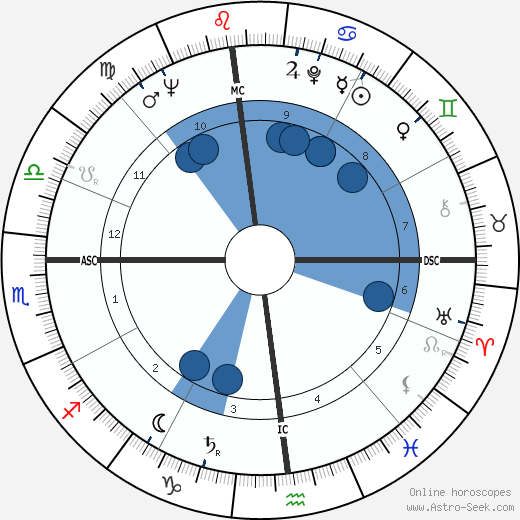 George A. Hooper wikipedia, horoscope, astrology, instagram