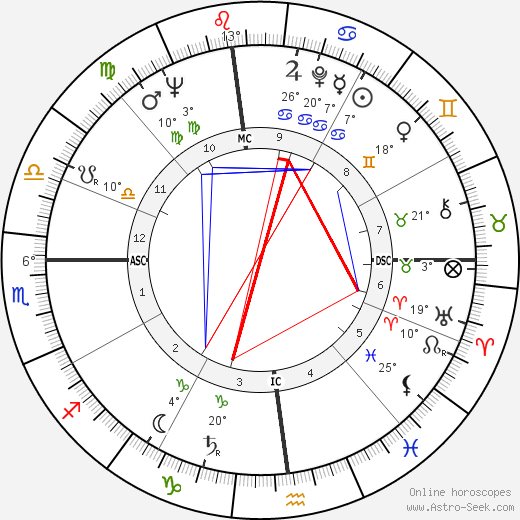 George A. Hooper birth chart, biography, wikipedia 2018, 2019