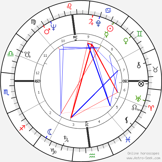 George A. Hooper astro natal birth chart, George A. Hooper horoscope, astrology