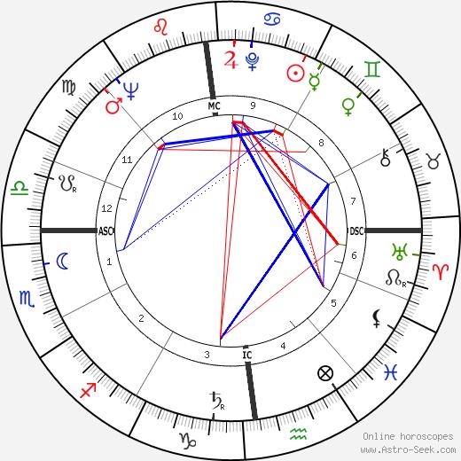Glenmor день рождения гороскоп, Glenmor Натальная карта онлайн