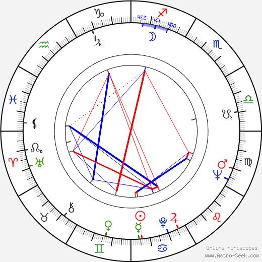 Hans Alfredson birth chart, Hans Alfredson astro natal horoscope, astrology
