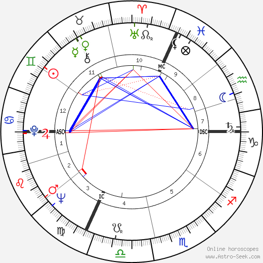 Jacques Demy tema natale, oroscopo, Jacques Demy oroscopi gratuiti, astrologia