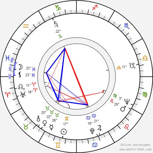 James Goldstone birth chart, biography, wikipedia 2018, 2019