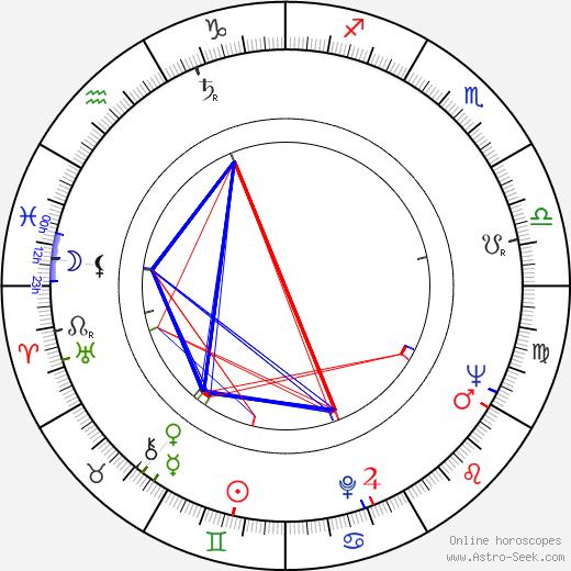 James Goldstone astro natal birth chart, James Goldstone horoscope, astrology