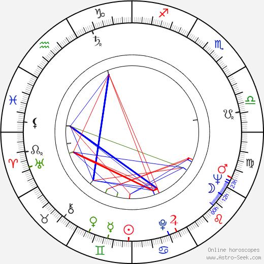 Джеймс Толкан James Tolkan день рождения гороскоп, James Tolkan Натальная карта онлайн