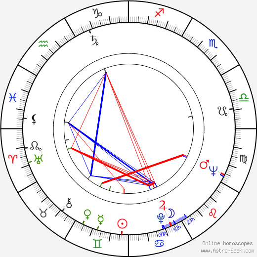 Jarmila Horská birth chart, Jarmila Horská astro natal horoscope, astrology