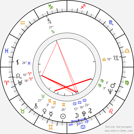 Jaroslav Wagner-Klenka birth chart, biography, wikipedia 2018, 2019