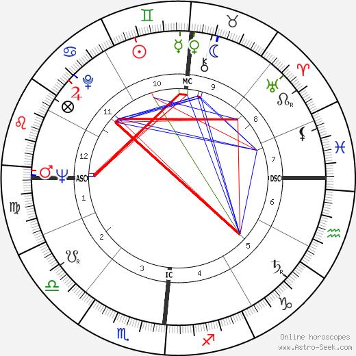 Jean Jacques Marcel день рождения гороскоп, Jean Jacques Marcel Натальная карта онлайн