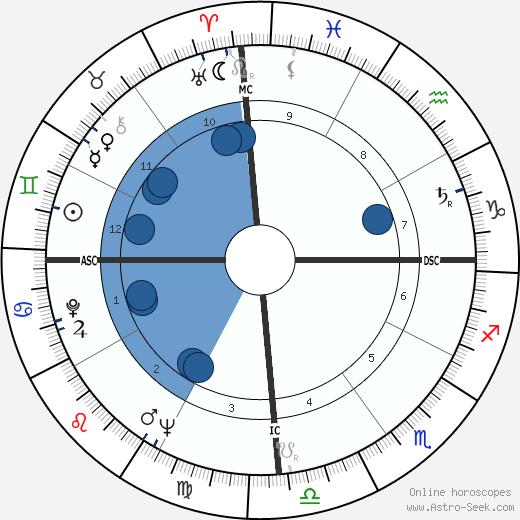 Joao Gilberto wikipedia, horoscope, astrology, instagram