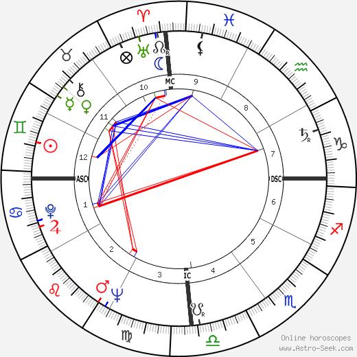 Joao Gilberto tema natale, oroscopo, Joao Gilberto oroscopi gratuiti, astrologia