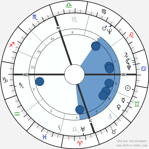 John Baldessari wikipedia, horoscope, astrology, instagram