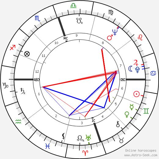 Джон Балдессари John Baldessari день рождения гороскоп, John Baldessari Натальная карта онлайн
