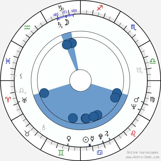 Július Antalík wikipedia, horoscope, astrology, instagram
