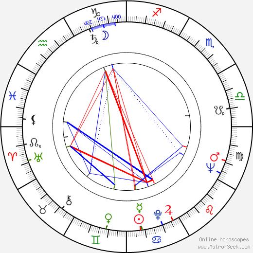 Július Antalík birth chart, Július Antalík astro natal horoscope, astrology