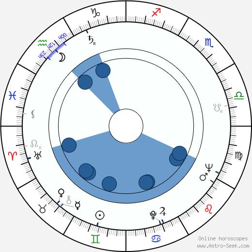 Ladislav Dvorský wikipedia, horoscope, astrology, instagram