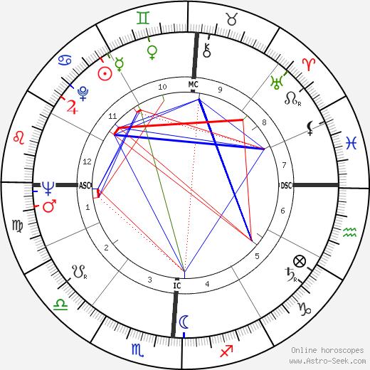 Magali Noël birth chart, Magali Noël astro natal horoscope, astrology